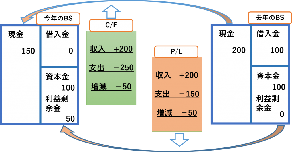 bs-pl-cf-%e7%9b%b8%e9%96%a2%e5%9b%b3