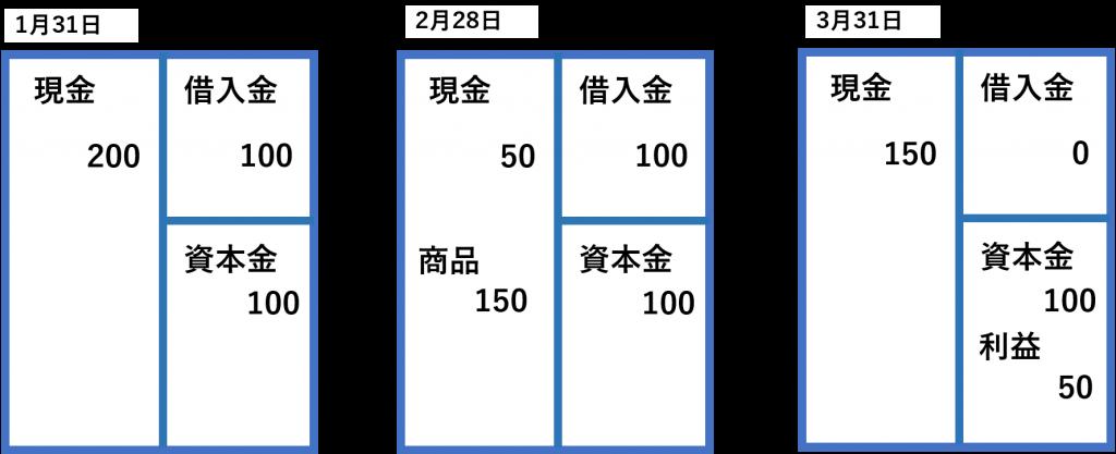 %e8%b2%b8%e5%80%9f%e5%af%be%e7%85%a7%e8%a1%a8%e3%80%80%e4%be%8b%e9%a1%8c